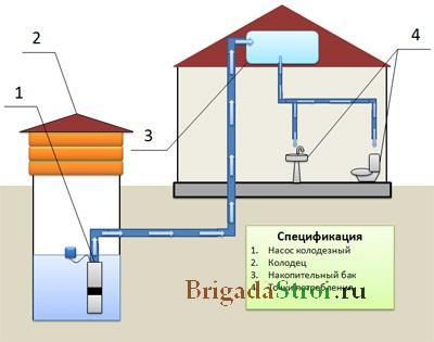 Как организовать водоснабжение загородного дома