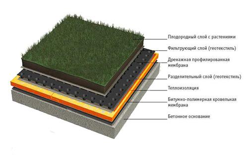 Фасада бруса гидроизоляция из
