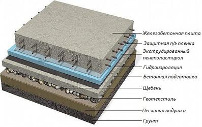 Устройство плитного фундамента фото