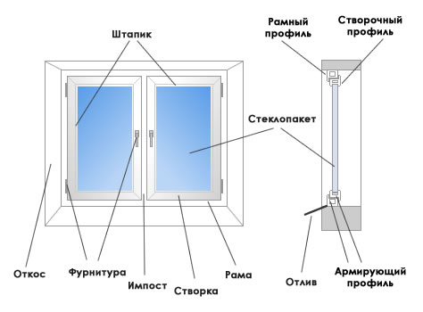Как выбрать пластиковые окна